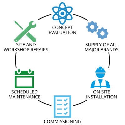 Concept Evaluation, Supply, Installation, Commissioning, Scheduled Maintenance and Site and Workshop Repairs